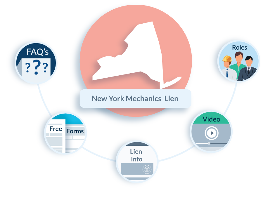 New York Mechanics Lien Law in Construction - FAQs, Forms