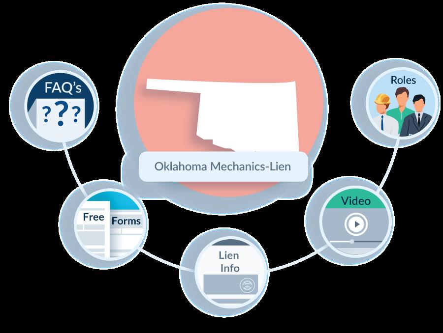 Oklahoma-Mechanics-Lien-FAQ
